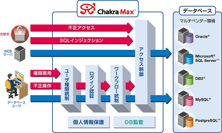 chakramax