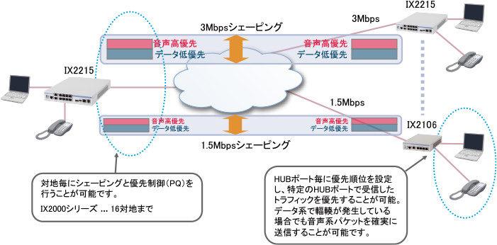 拠点単位での帯域制御/優先制御