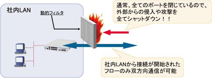 社内LAN-動的フィルタ
