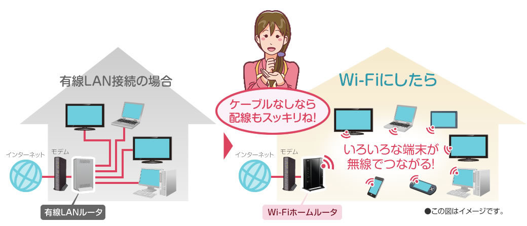 Wi-Fiにしたら配線もスッキリします