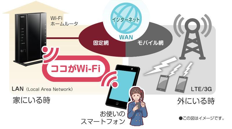 インターネットとWi-Fiの違い